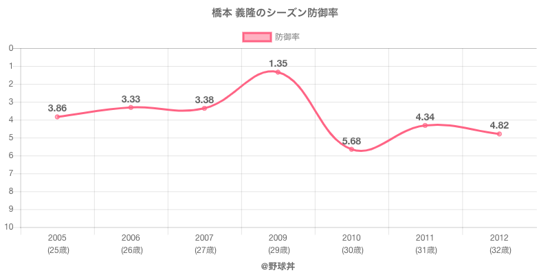 橋本 義隆のシーズン防御率