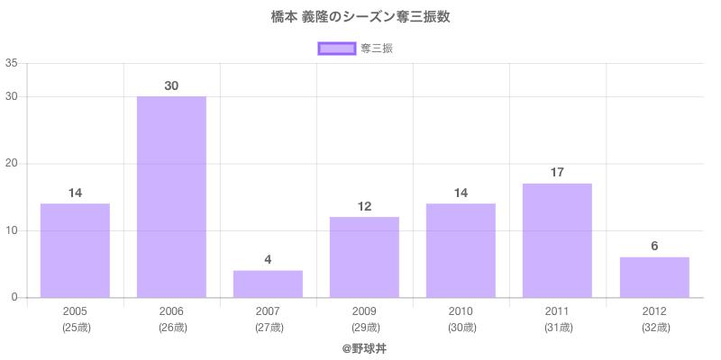 #橋本 義隆のシーズン奪三振数
