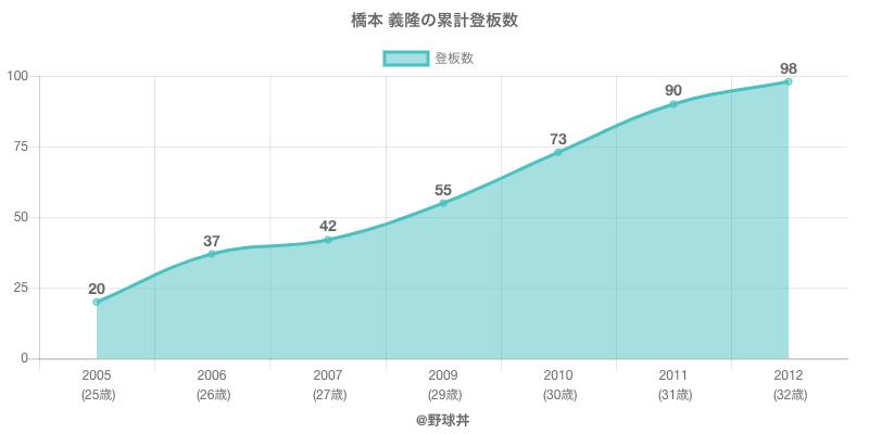 #橋本 義隆の累計登板数