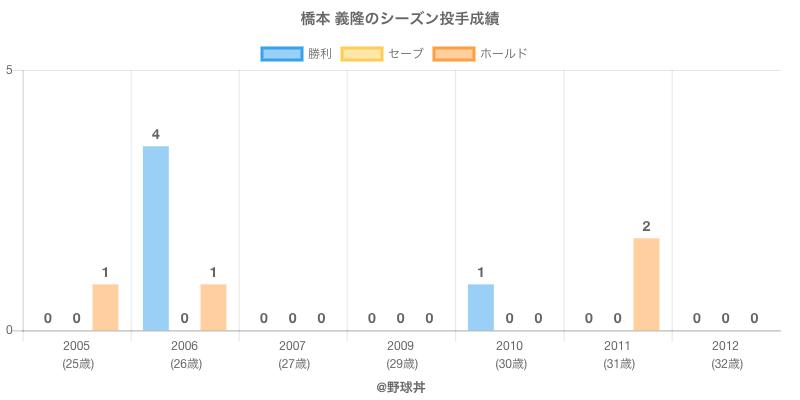 #橋本 義隆のシーズン投手成績