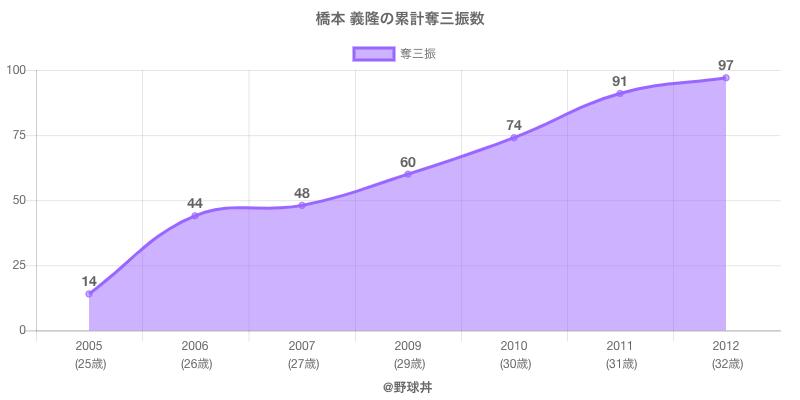 #橋本 義隆の累計奪三振数