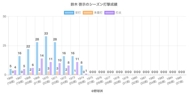 #鈴木 啓示のシーズン打撃成績