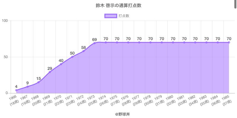 #鈴木 啓示の通算打点数