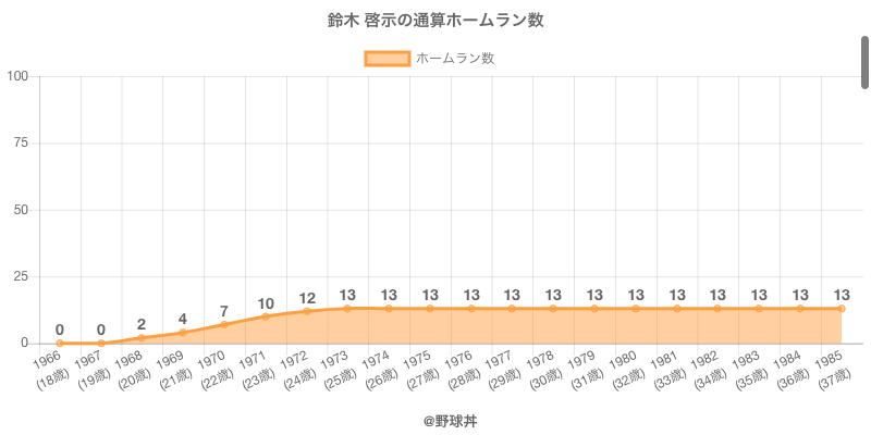 #鈴木 啓示の通算ホームラン数