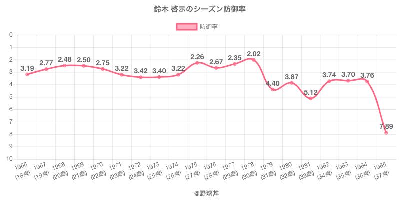 鈴木 啓示のシーズン防御率
