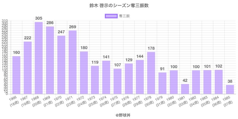 #鈴木 啓示のシーズン奪三振数