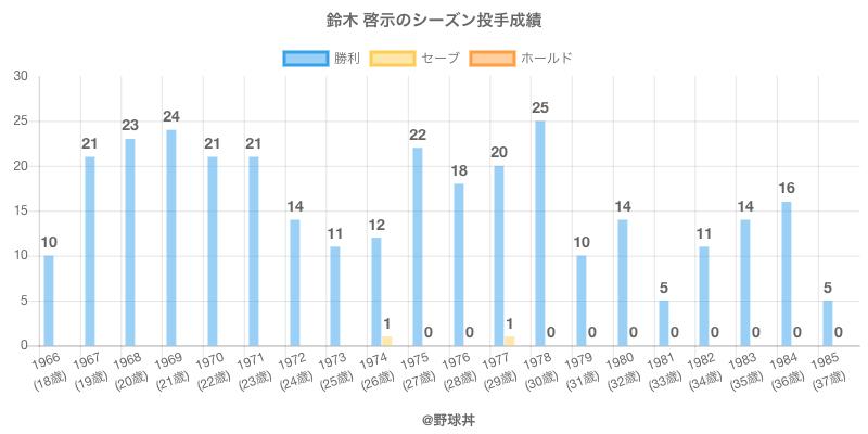#鈴木 啓示のシーズン投手成績