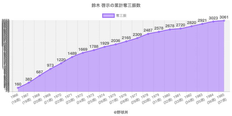 #鈴木 啓示の累計奪三振数