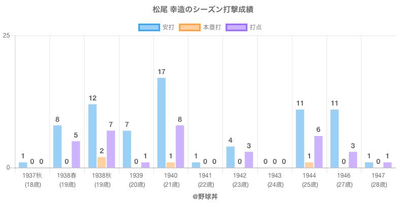 #松尾 幸造のシーズン打撃成績