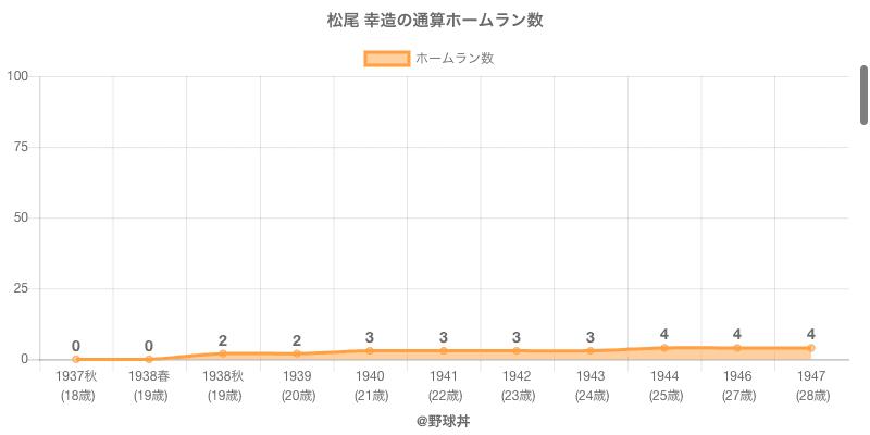 #松尾 幸造の通算ホームラン数
