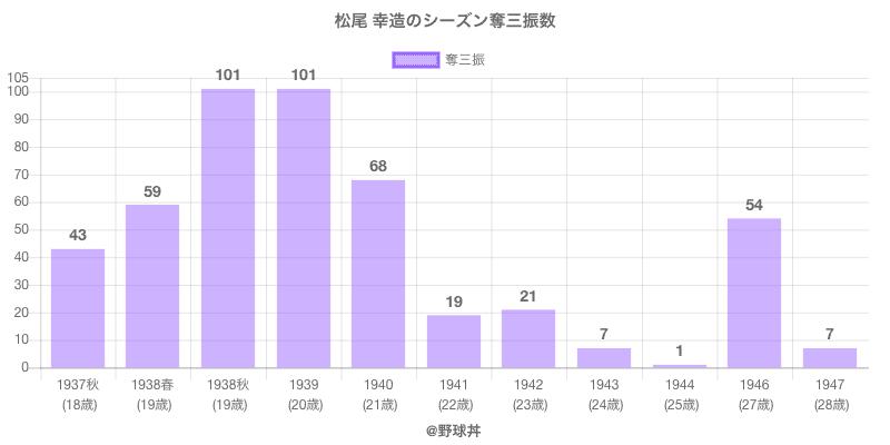 #松尾 幸造のシーズン奪三振数