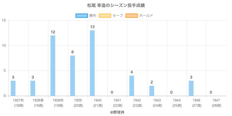 #松尾 幸造のシーズン投手成績