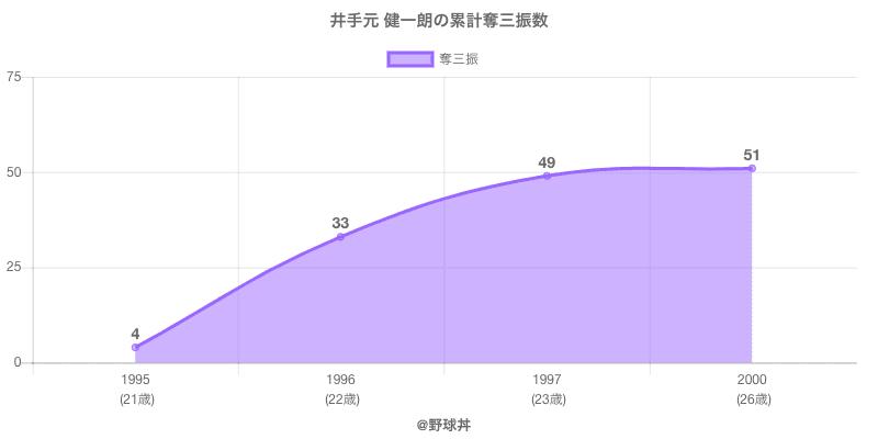 #井手元 健一朗の累計奪三振数