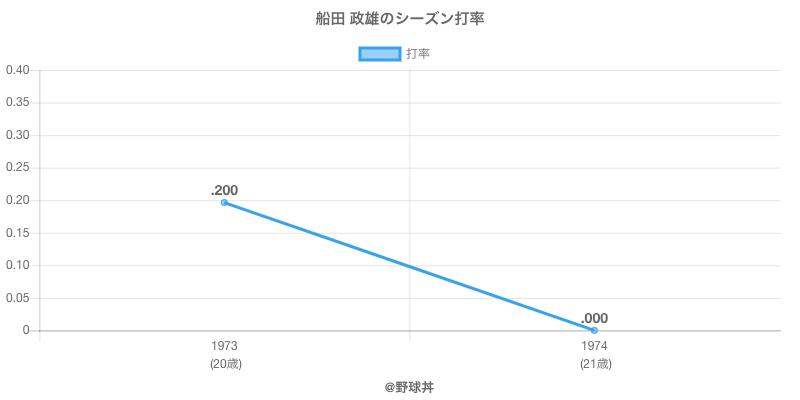 船田 政雄のシーズン打率