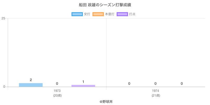 #船田 政雄のシーズン打撃成績