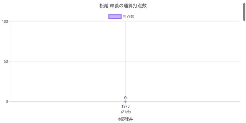 #松尾 輝義の通算打点数