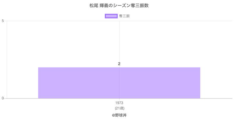 #松尾 輝義のシーズン奪三振数
