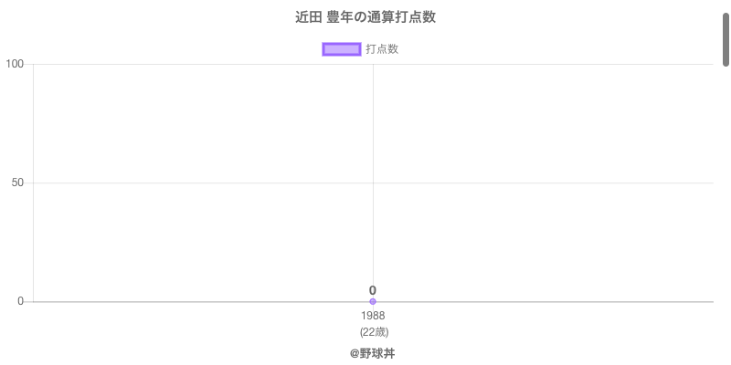 #近田 豊年の通算打点数
