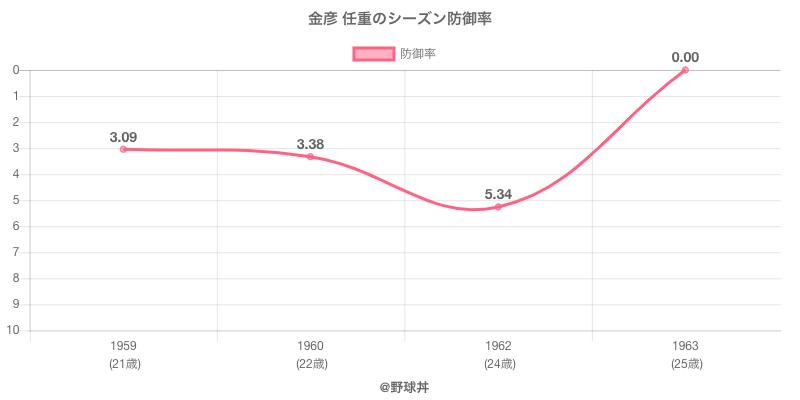 金彦 任重のシーズン防御率