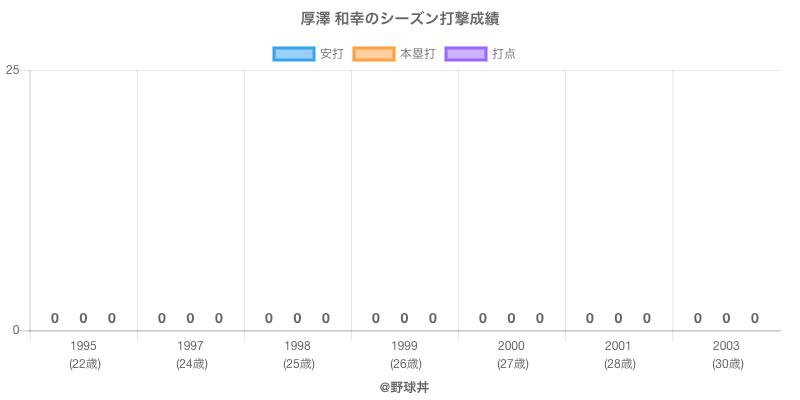 #厚澤 和幸のシーズン打撃成績