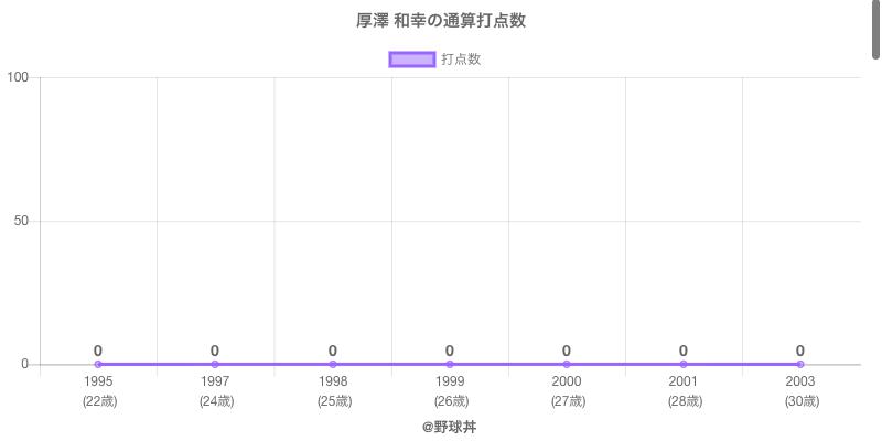 #厚澤 和幸の通算打点数