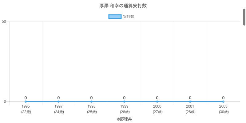 #厚澤 和幸の通算安打数