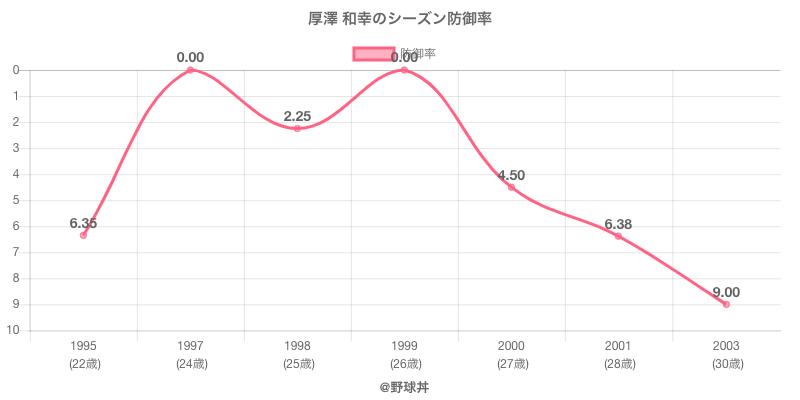 厚澤 和幸のシーズン防御率