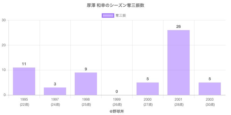 #厚澤 和幸のシーズン奪三振数