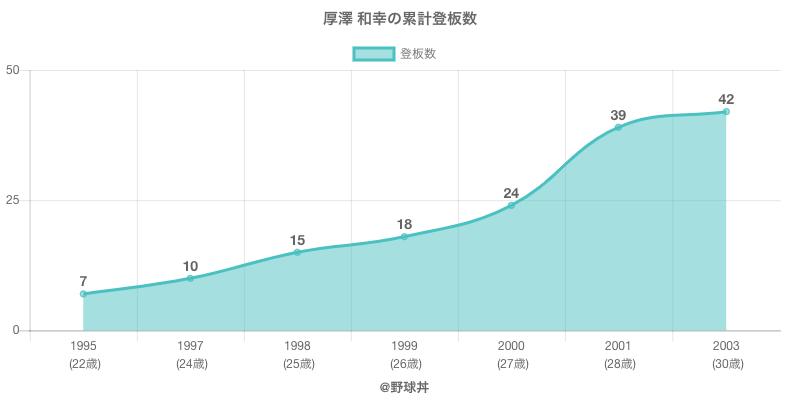 #厚澤 和幸の累計登板数