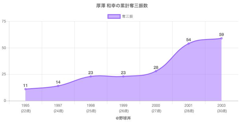 #厚澤 和幸の累計奪三振数