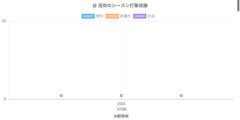 #谷 浩弥のシーズン打撃成績