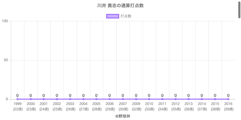 #川井 貴志の通算打点数