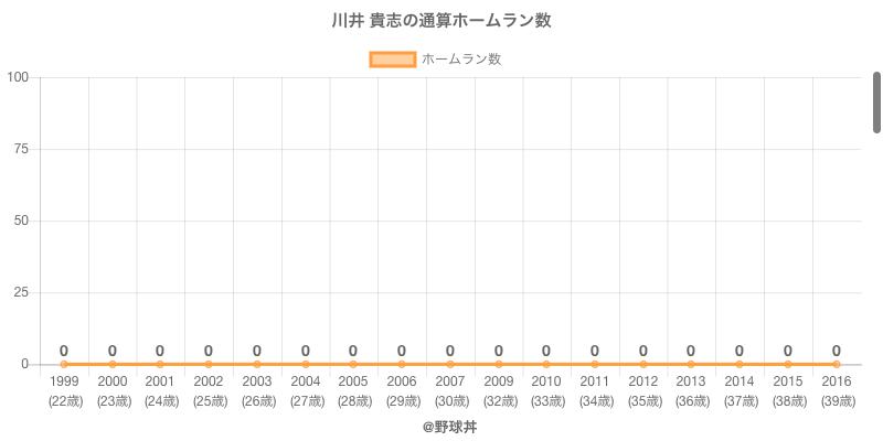 #川井 貴志の通算ホームラン数