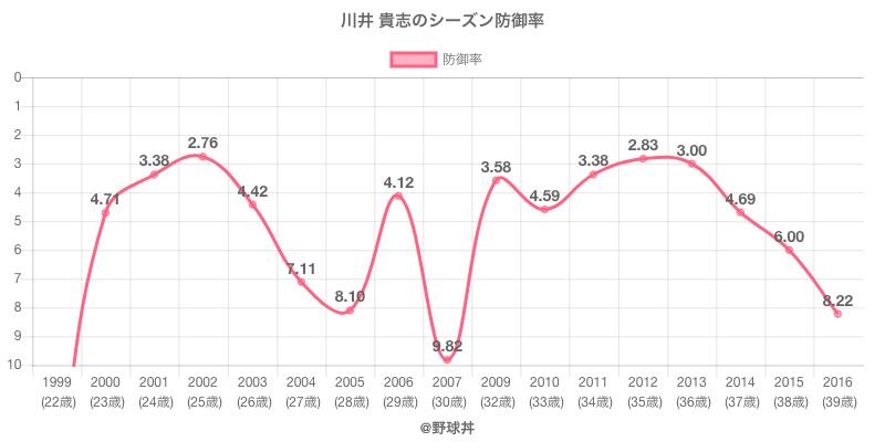 川井 貴志のシーズン防御率