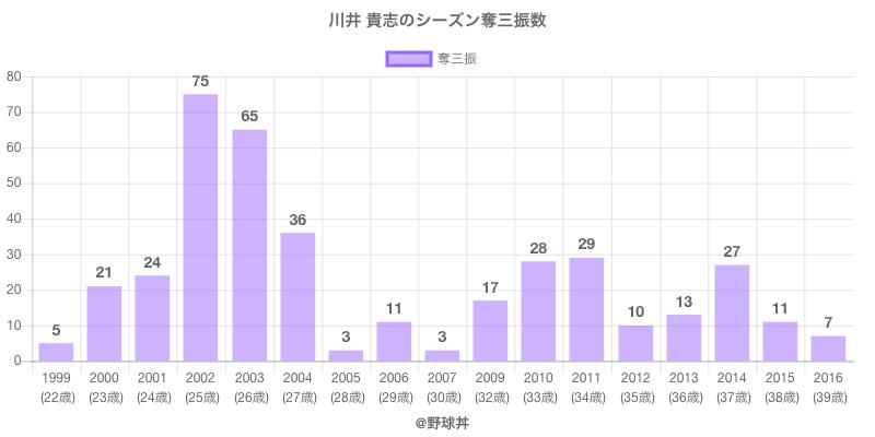 #川井 貴志のシーズン奪三振数