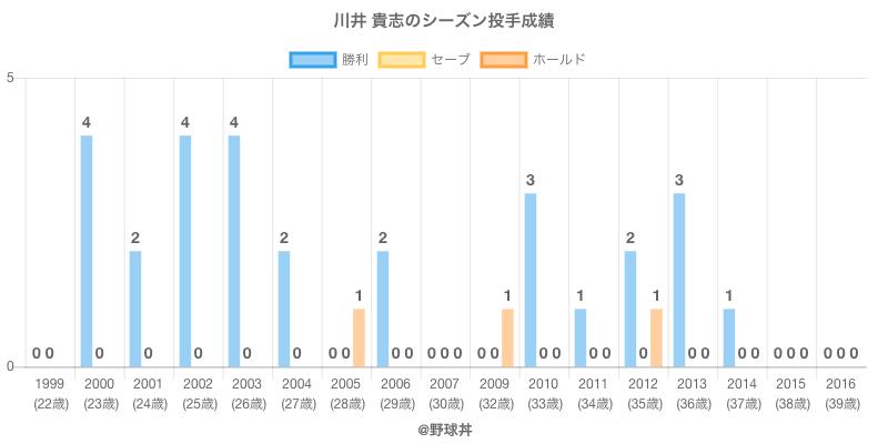 #川井 貴志のシーズン投手成績