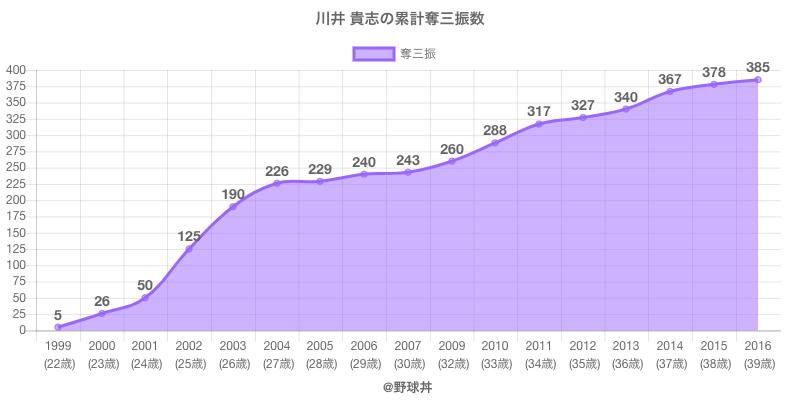 #川井 貴志の累計奪三振数