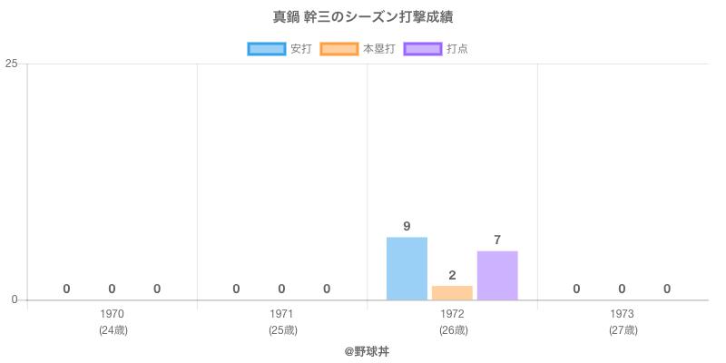 #真鍋 幹三のシーズン打撃成績