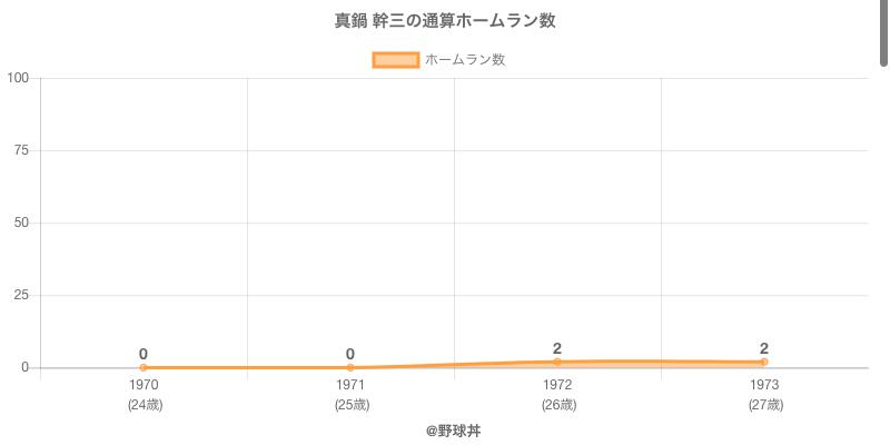 #真鍋 幹三の通算ホームラン数