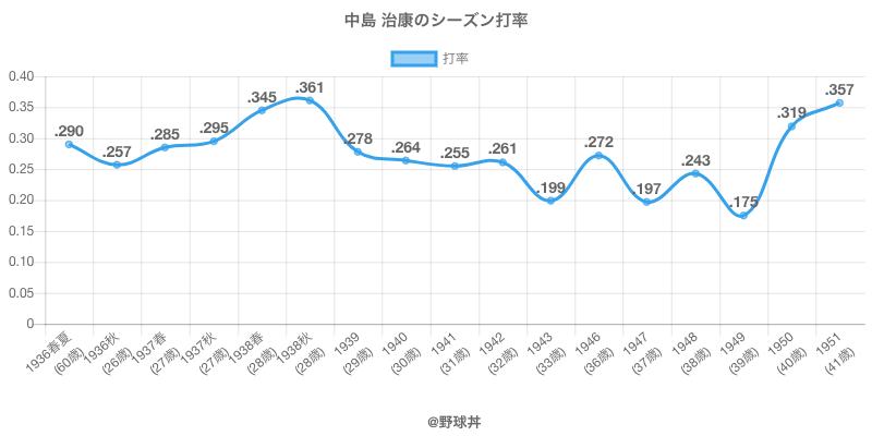 中島 治康のシーズン打率