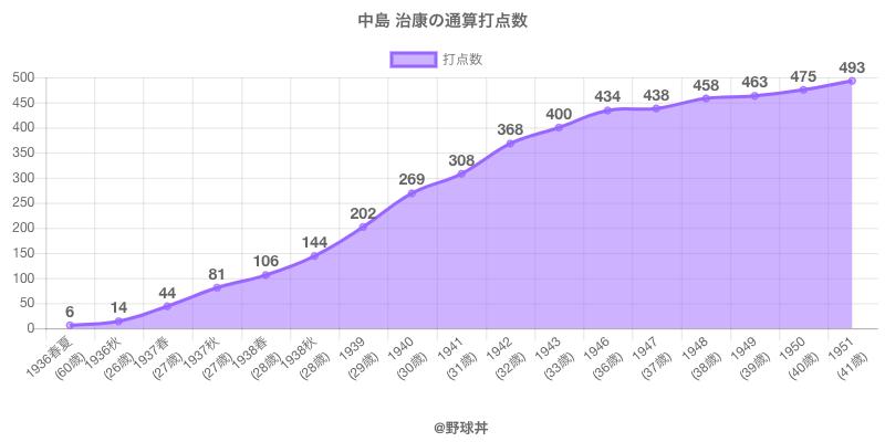 #中島 治康の通算打点数