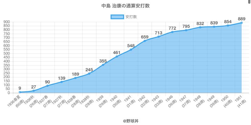 #中島 治康の通算安打数