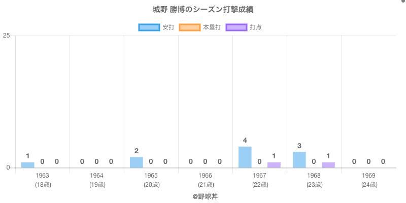 #城野 勝博のシーズン打撃成績
