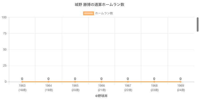 #城野 勝博の通算ホームラン数