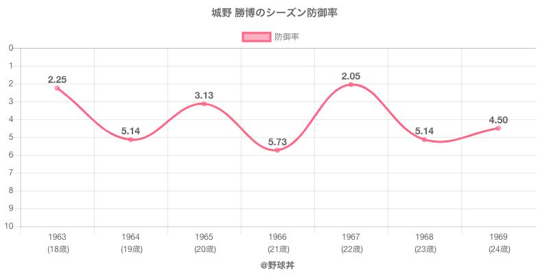 城野 勝博のシーズン防御率