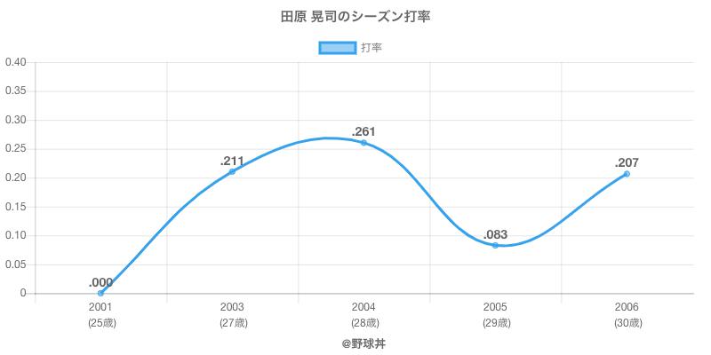 田原 晃司のシーズン打率
