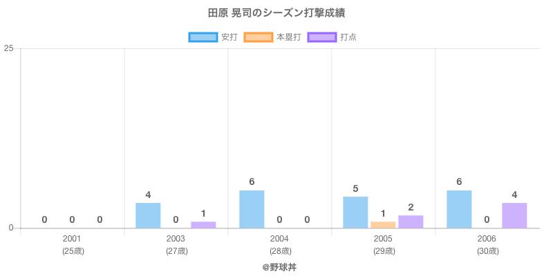 #田原 晃司のシーズン打撃成績