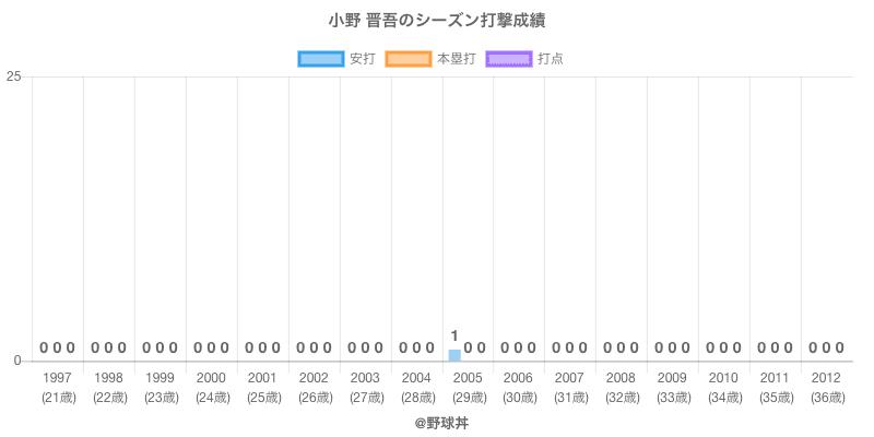 #小野 晋吾のシーズン打撃成績