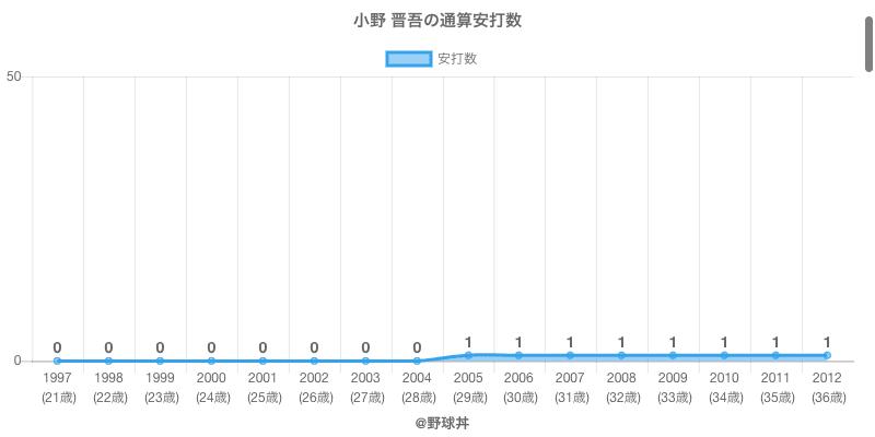 #小野 晋吾の通算安打数