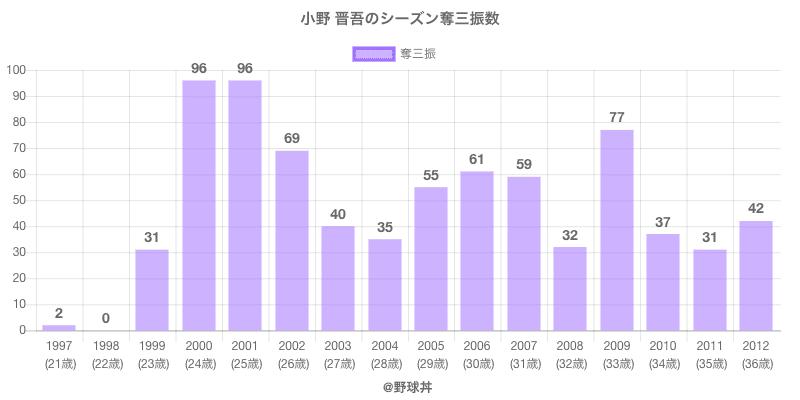 #小野 晋吾のシーズン奪三振数